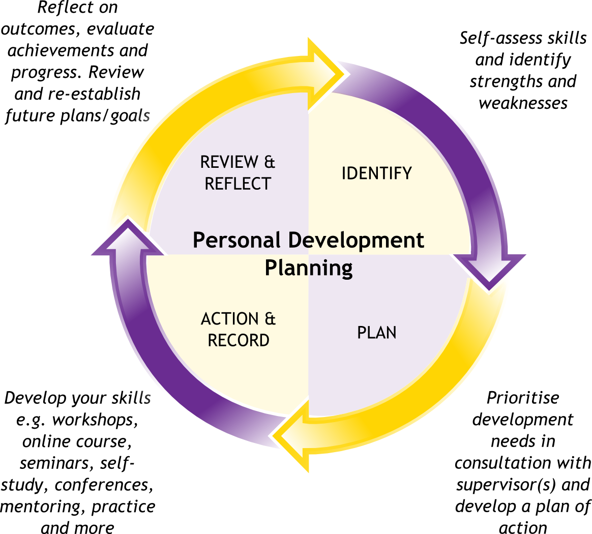 leadership skills personal development essay